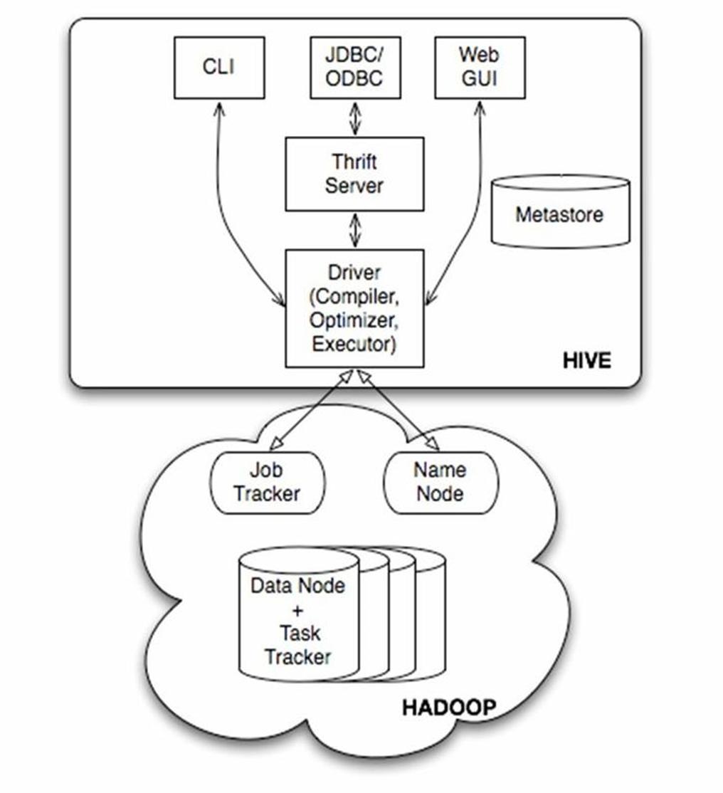 Hive架构图