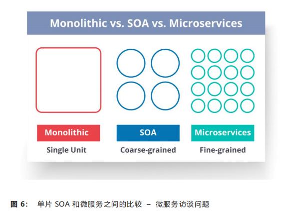 单片 SOA 和微服务之间的比较