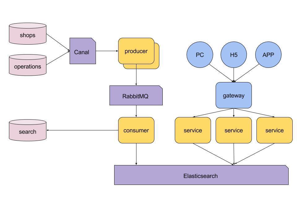 电商搜索技术架构