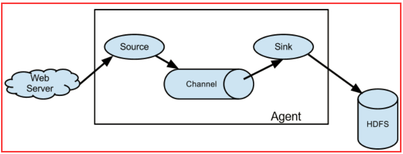 Flum-NG 体系结构