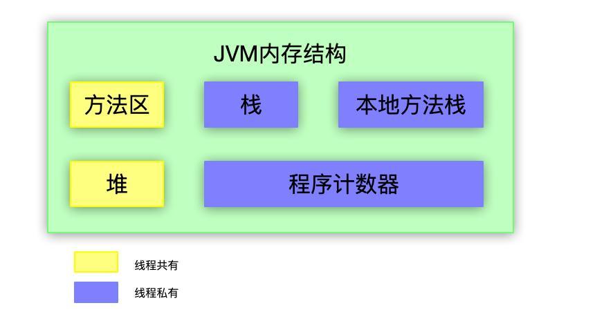 JVM 内存结构