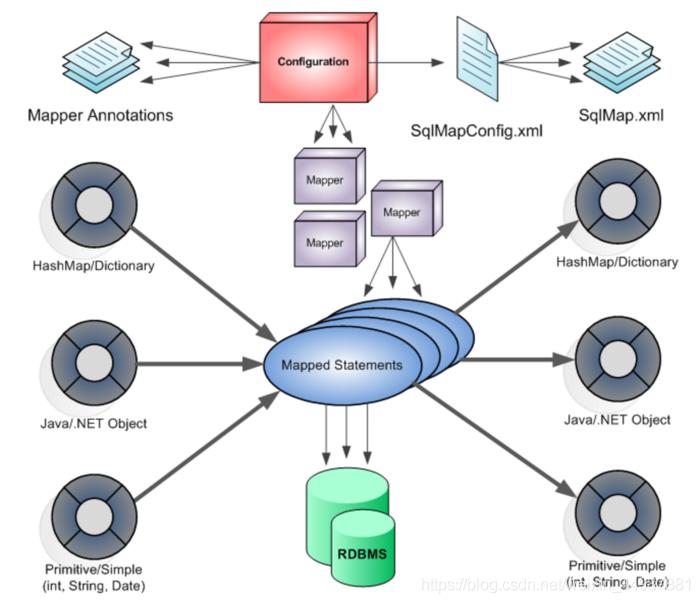 MyBatis 框架架构