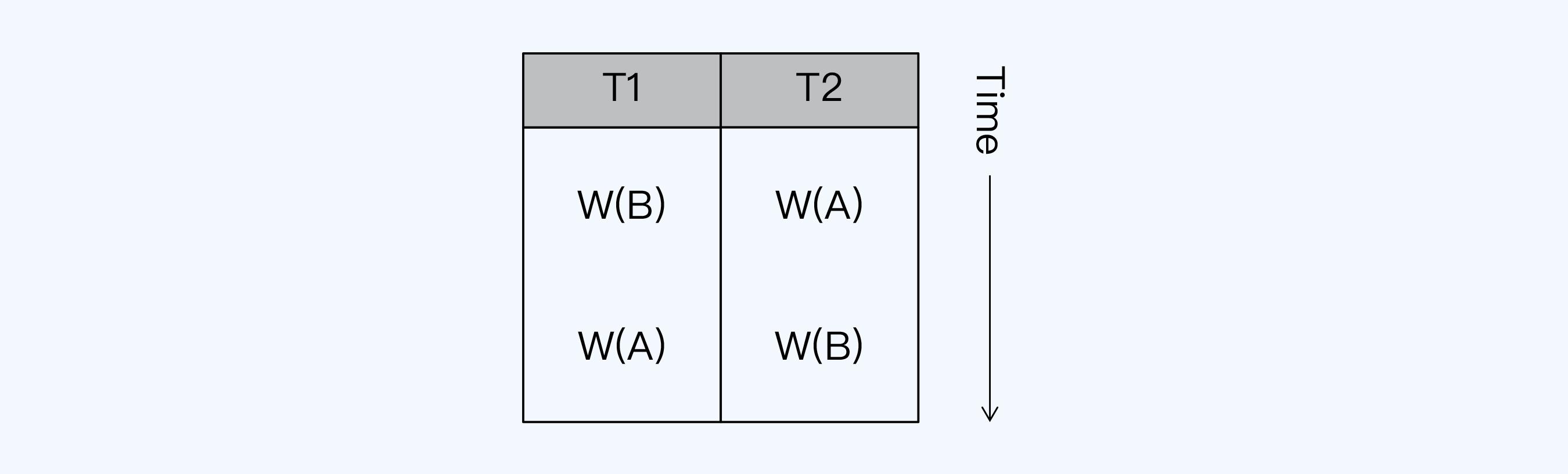 串行化图2