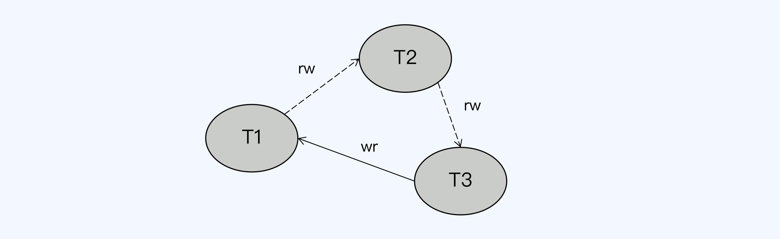 串行化图3