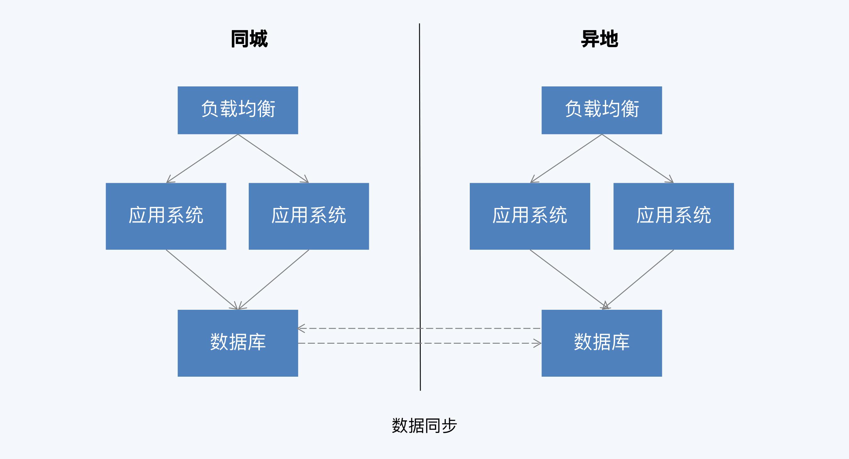 双向同步架构