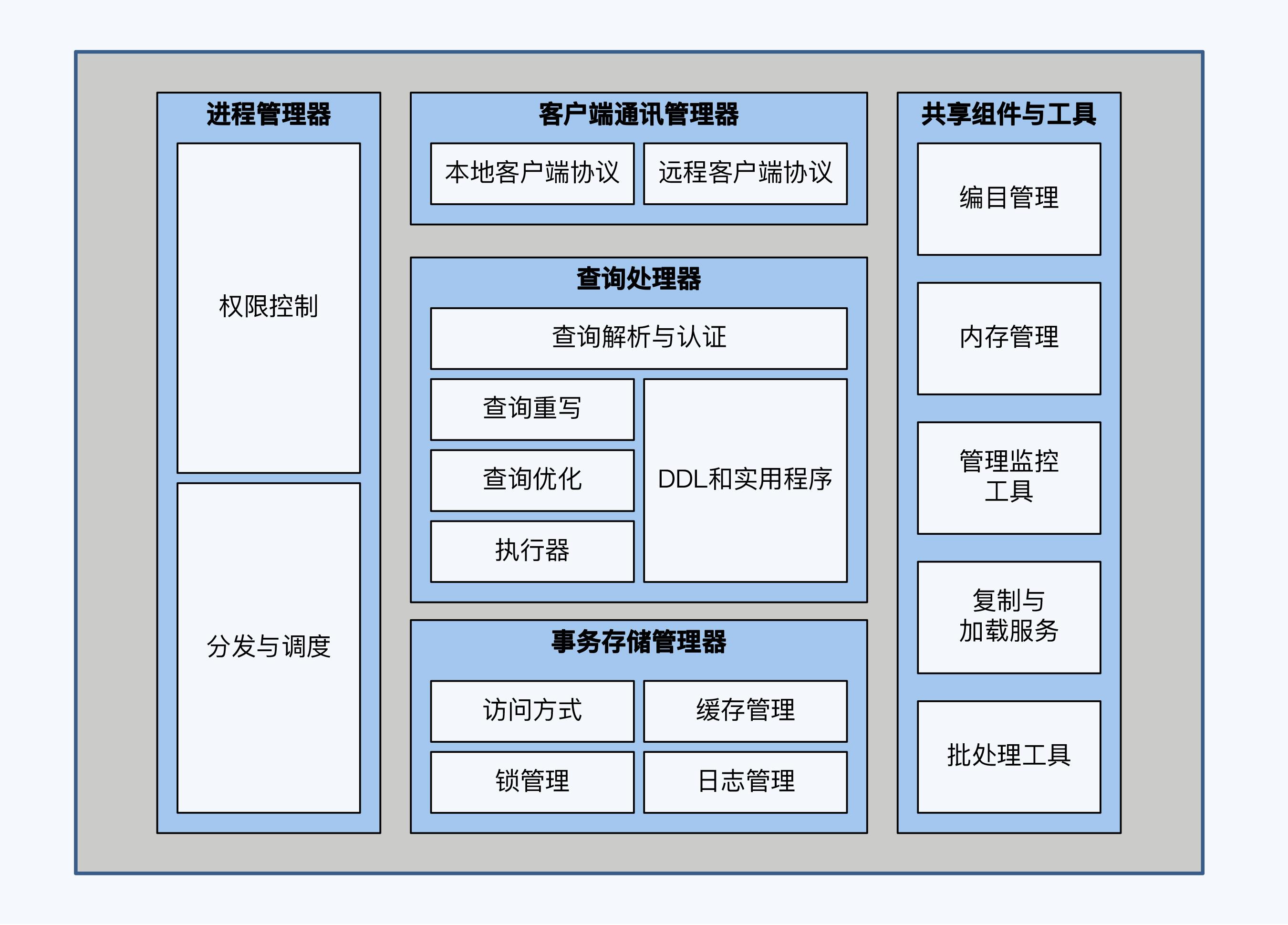 数据库架构图
