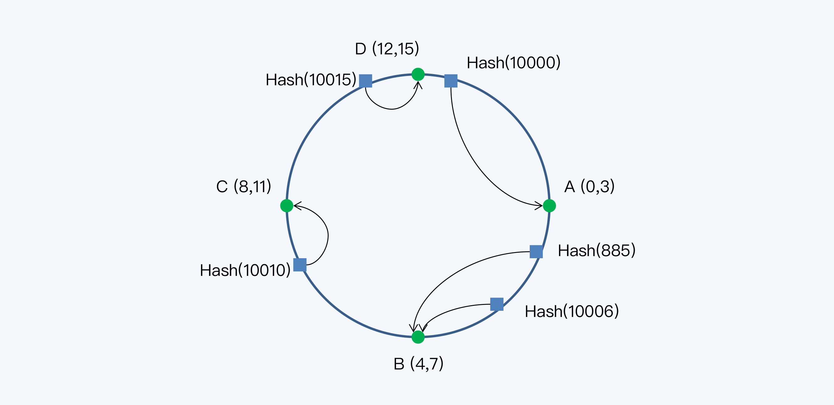 虚拟节点 Hash 环