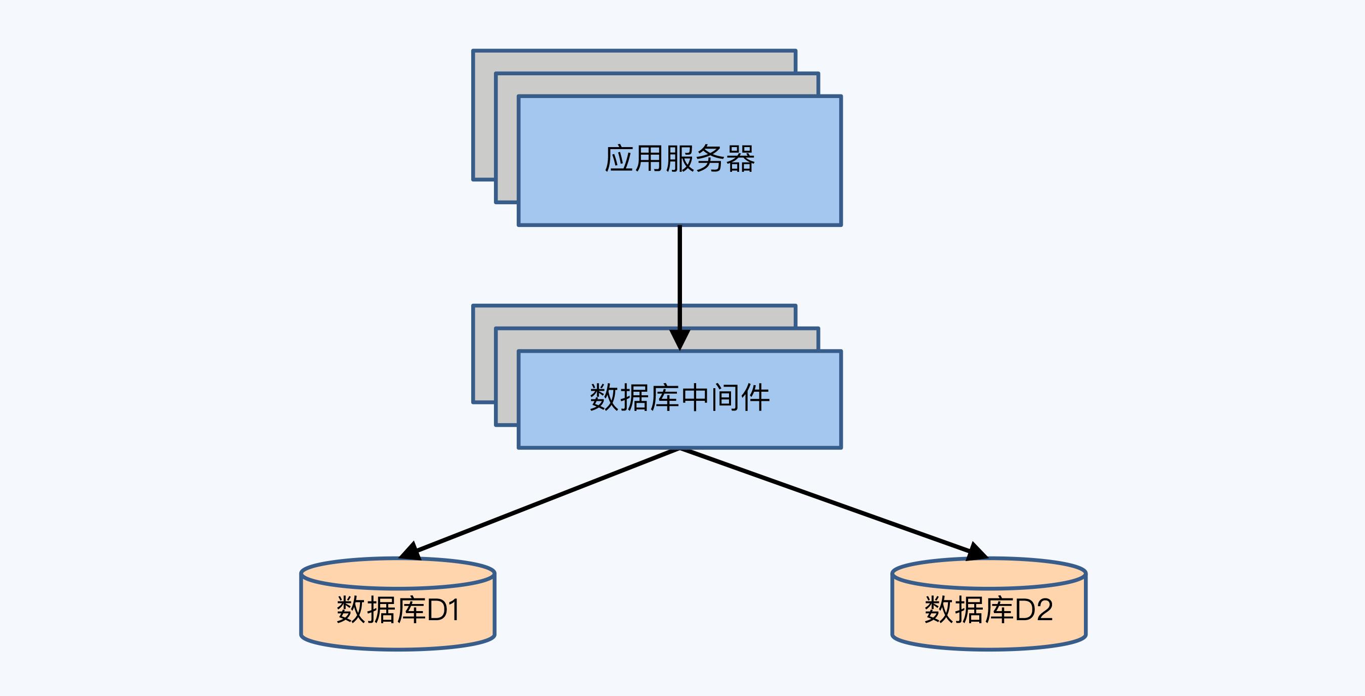 2PC 举例架构图