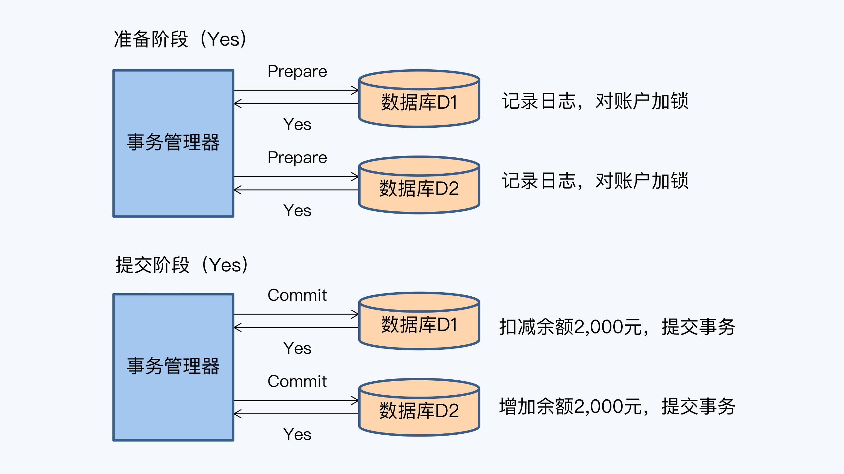 2PC 正常流程