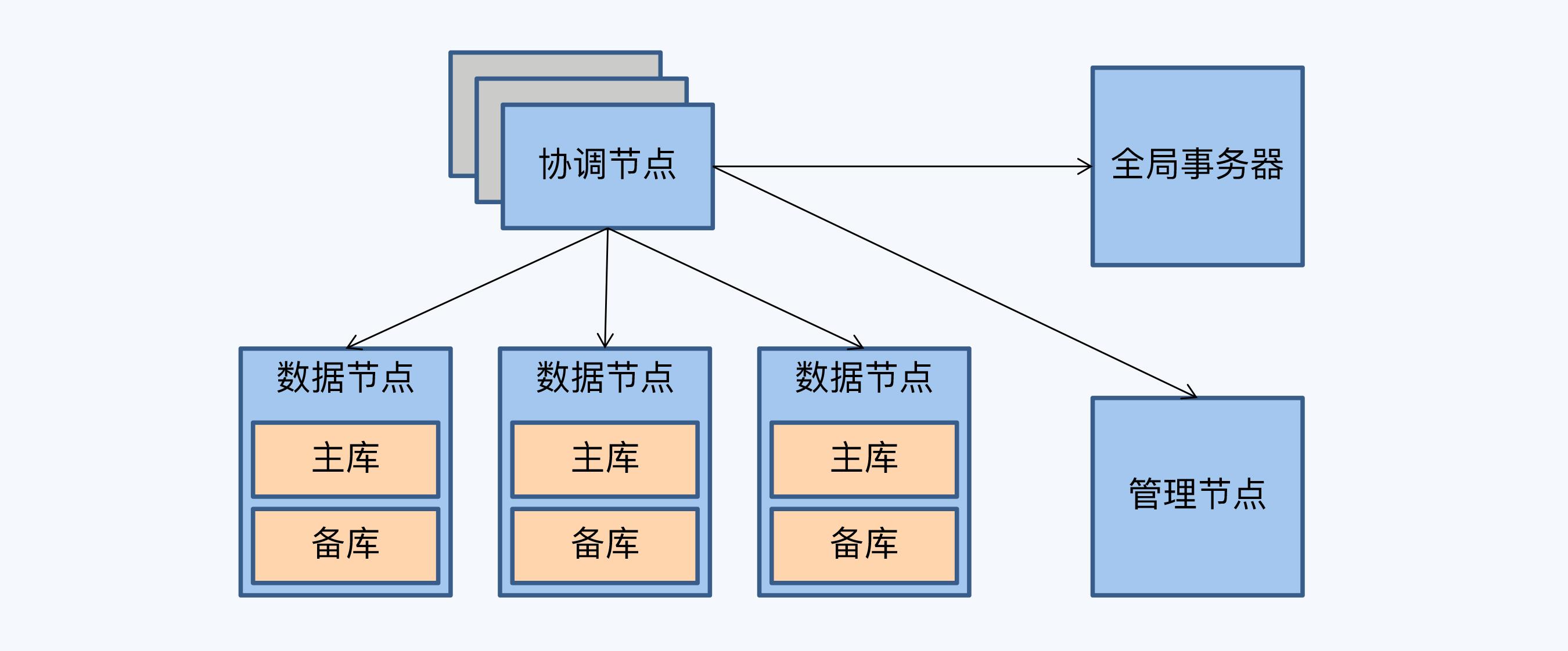 GoldenDB 架构图
