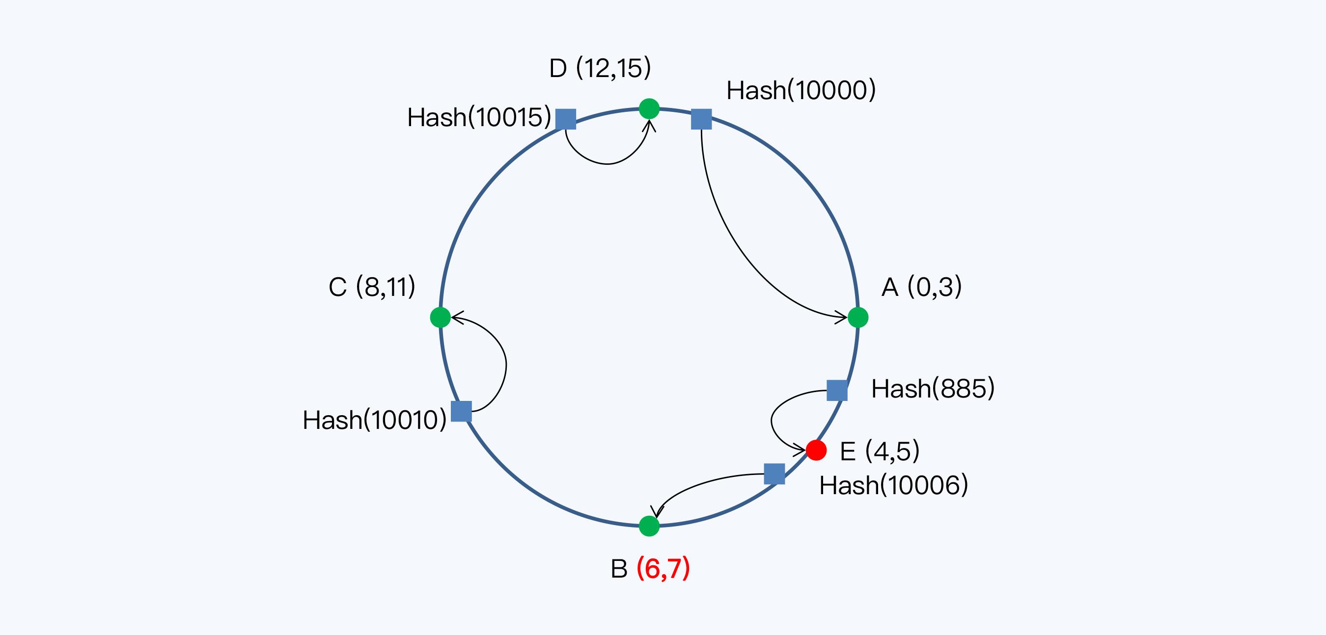 Hash 环增加