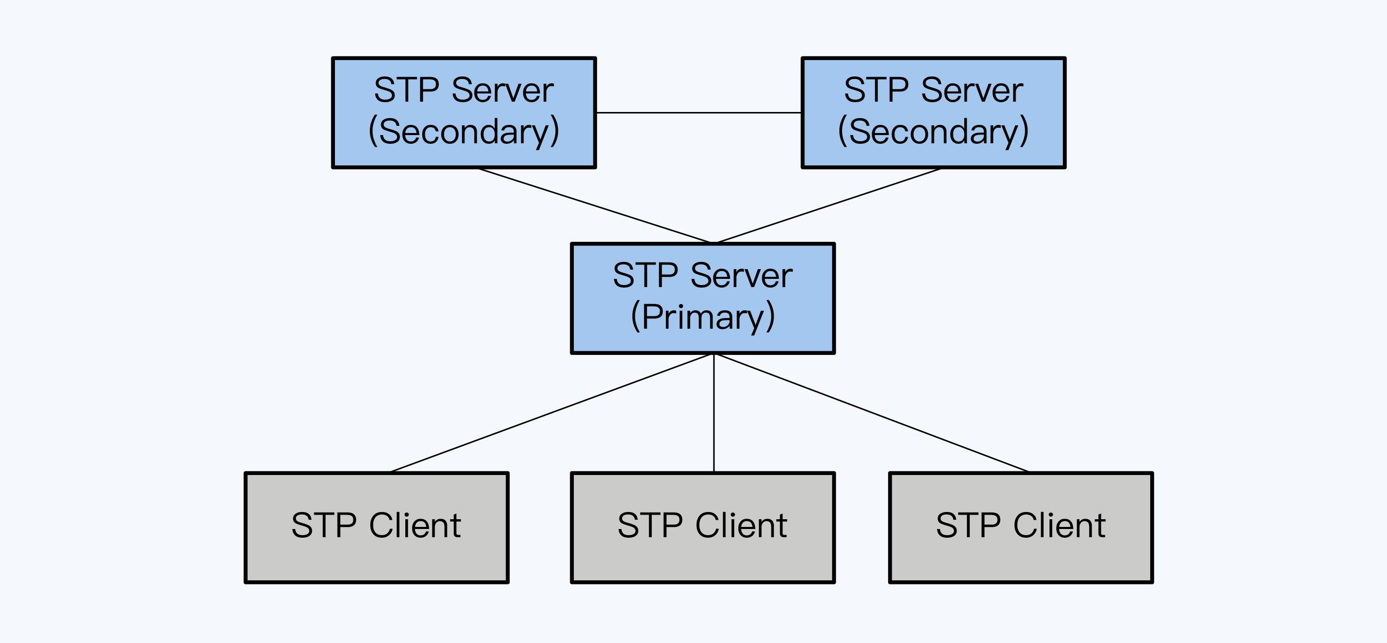 STP 体系各角色节点关系