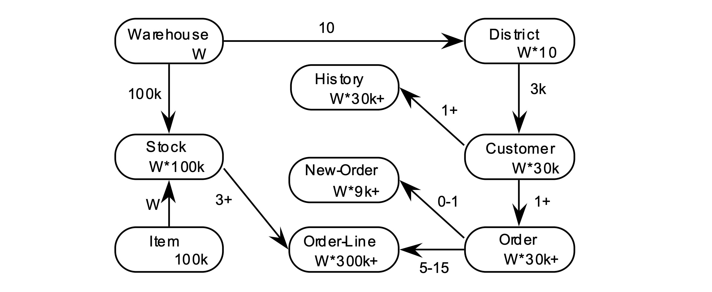 TPC-C 流程