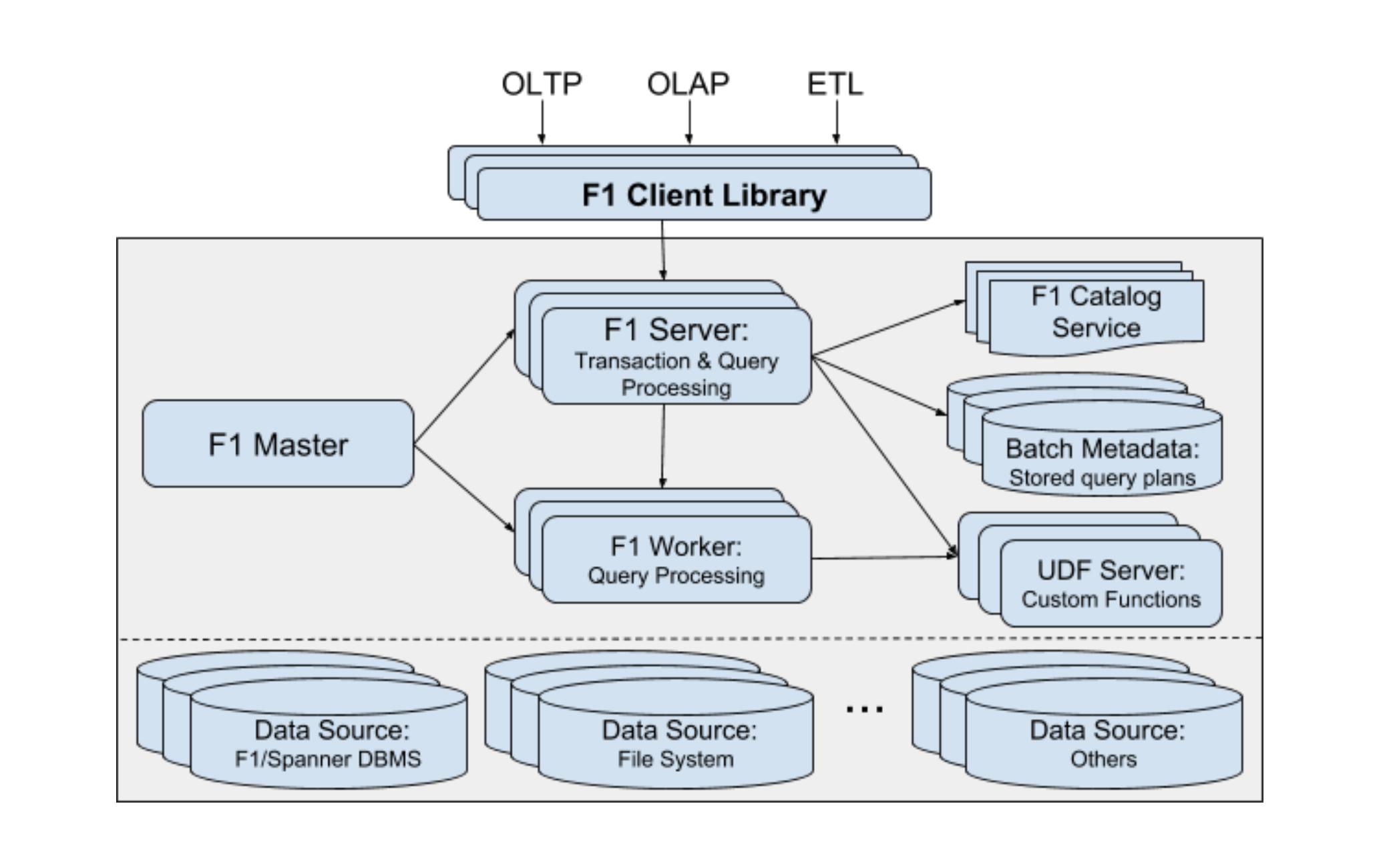 UDF Server