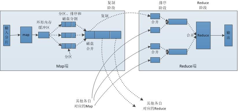 map-reduce流程图